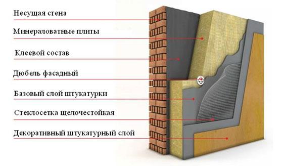 Мокрый фасад, или как утеплить стены дома? / Строительно-ремонтные ...